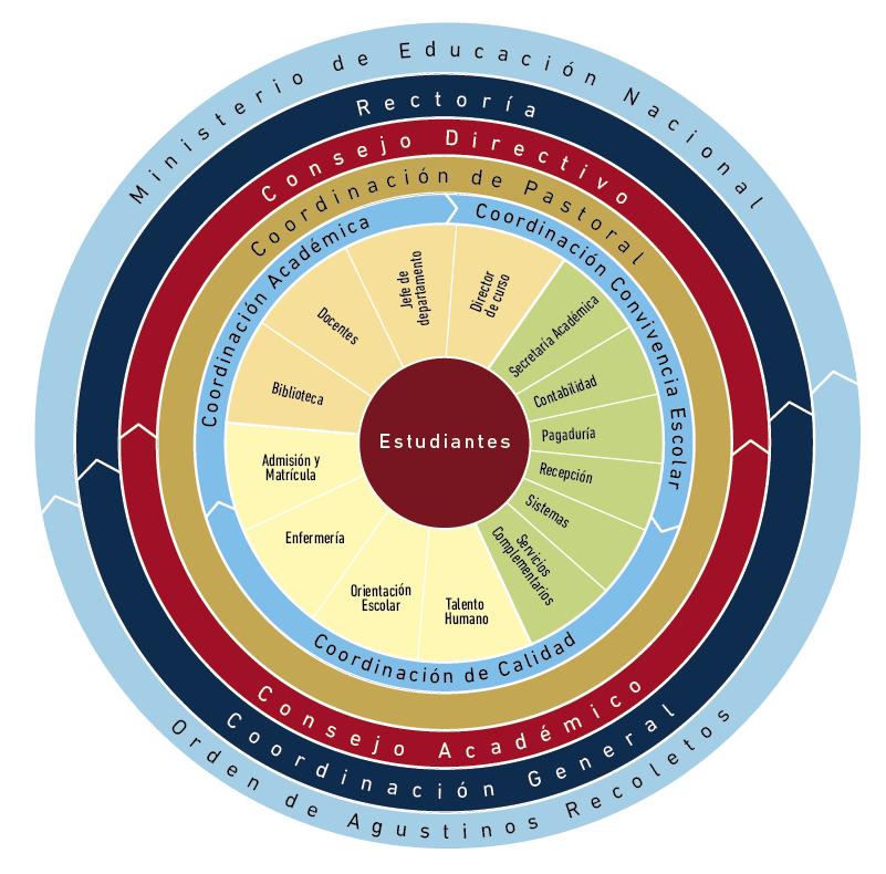 Organigrama-2021-agustiniano-tagaste